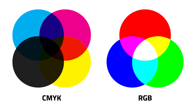 Cmyk Color Vs Rgb Color Understanding The Differences Wiring Diagram